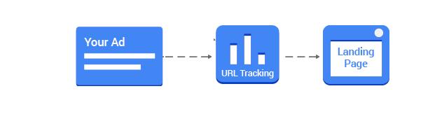 Conversion mobile avant suivi parallele