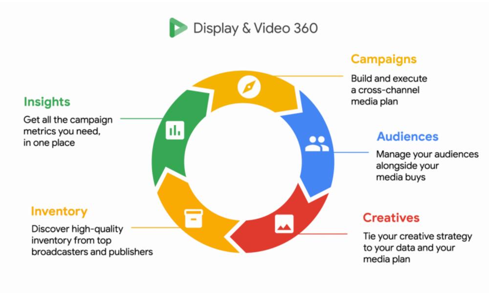display & video 360