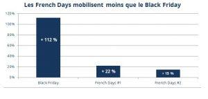 comparatif entre Black Friday et French Days