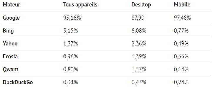 Parts de marché des moteurs de recherche en France, selon les appareils